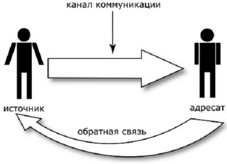 obratnaya-svyaz